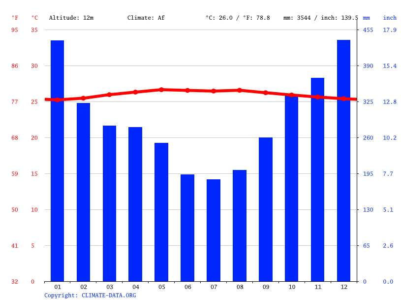 Climate graph // Weather by Month, Kuching