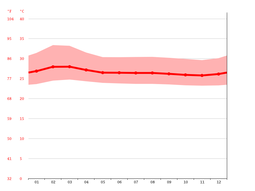 Temperature graph, Montería