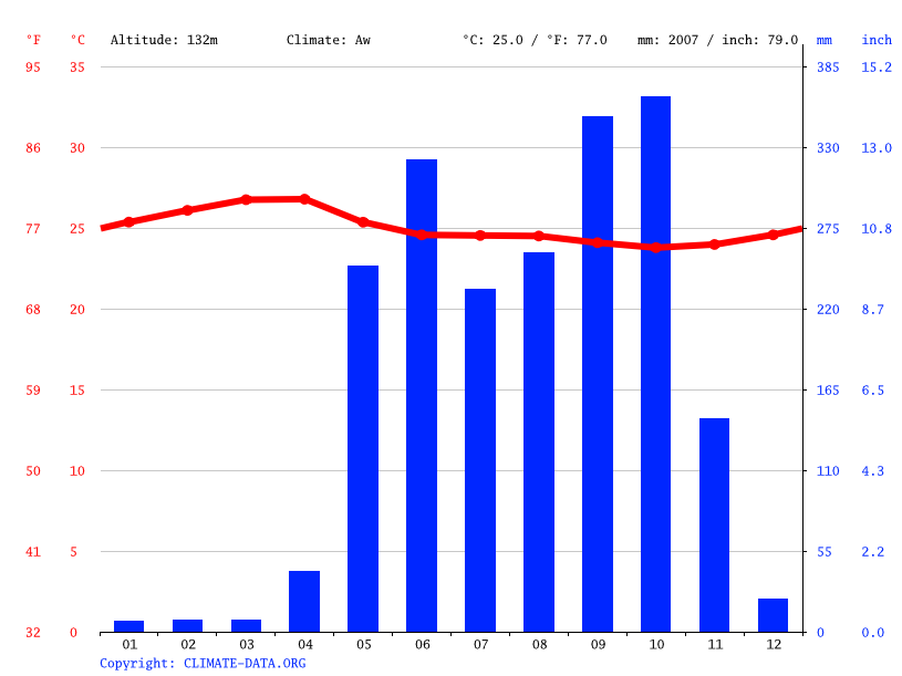 Climograph // Weather by Month, Nicoya