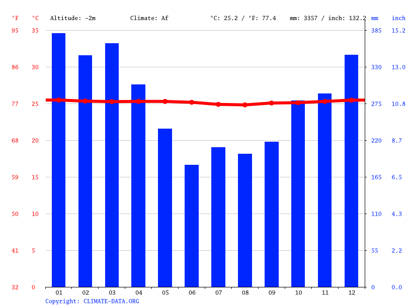 Climate graph // Weather by Month, Honiara