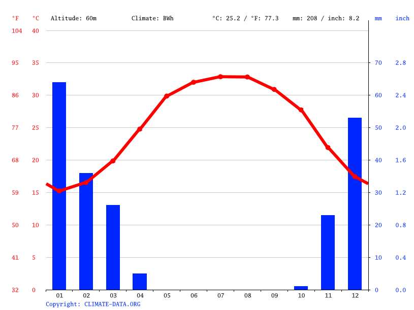 Climate graph // Weather by Month, Siraf
