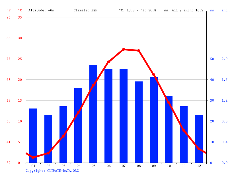 Climate graph // Weather by Month, Kizlyar