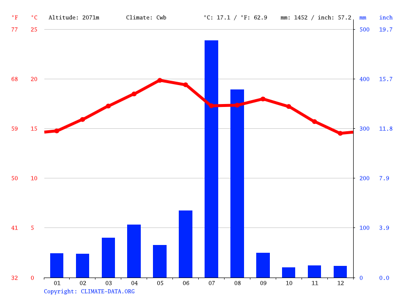 Climate graph // Weather by Month, Birki
