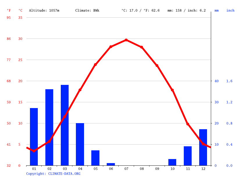 Climate graph, Kashmar