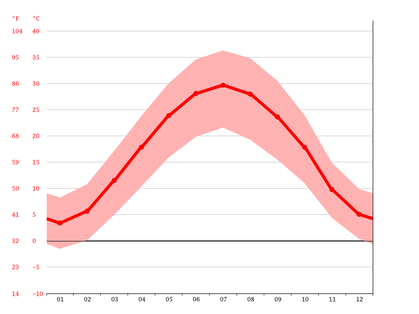 Temperature graph, Kashmar