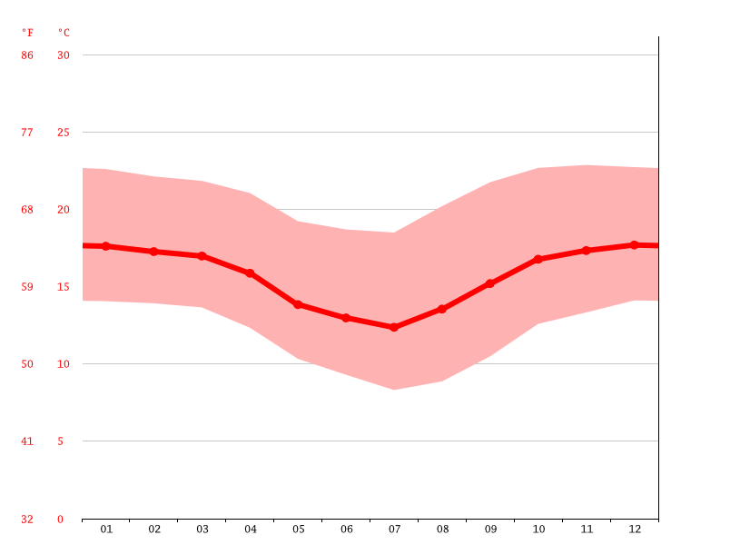 Temperature graph, Vallegrande