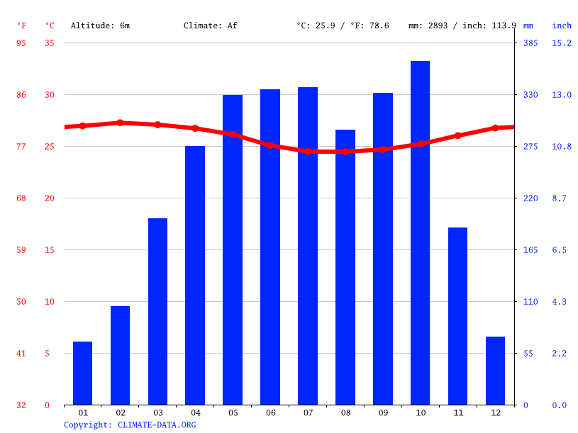 Climate graph // Weather by Month, Warri