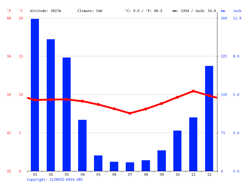 Climate graph // Weather by Month, Copacabana