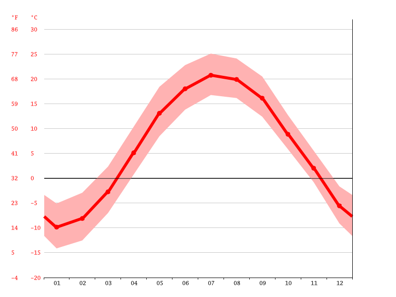 Temperature graph, Sainte-Brigitte-des-Saults