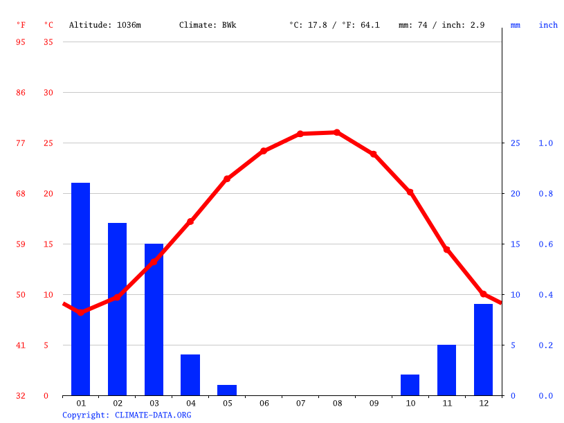 Climate graph // Weather by Month, Al Tafile