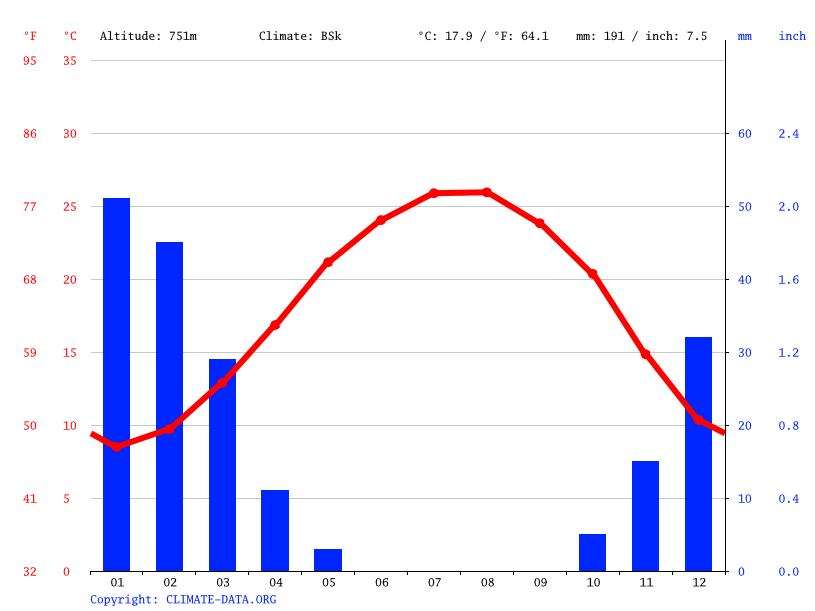 Climate graph // Weather by Month, Madaba