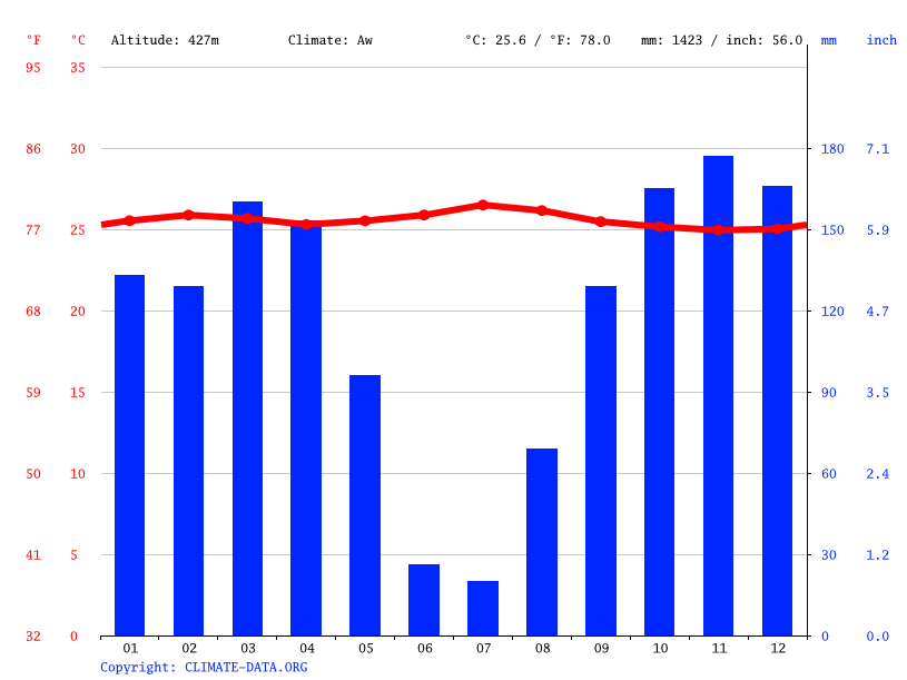 Climate graph // Weather by Month, Kabombo La Voix