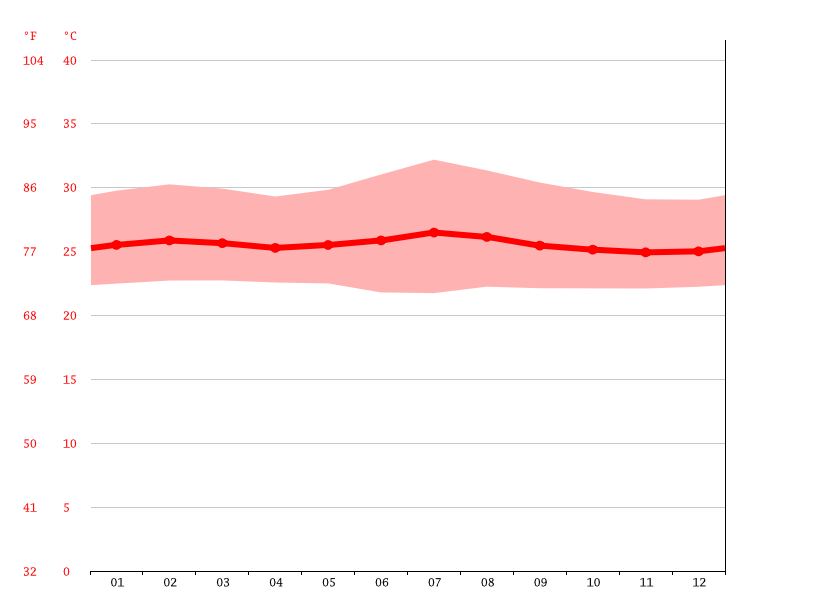 Temperature graph, Kabombo Kimbanguiste