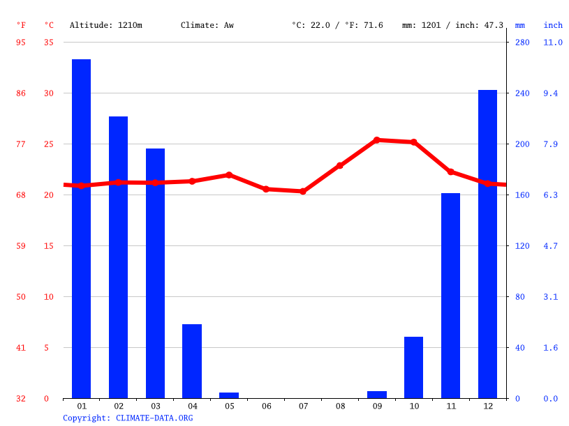 Climate graph // Weather by Month, Nkubitwe