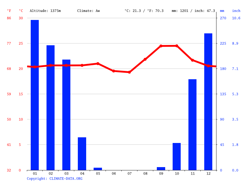 Climate graph // Weather by Month, Kimanu