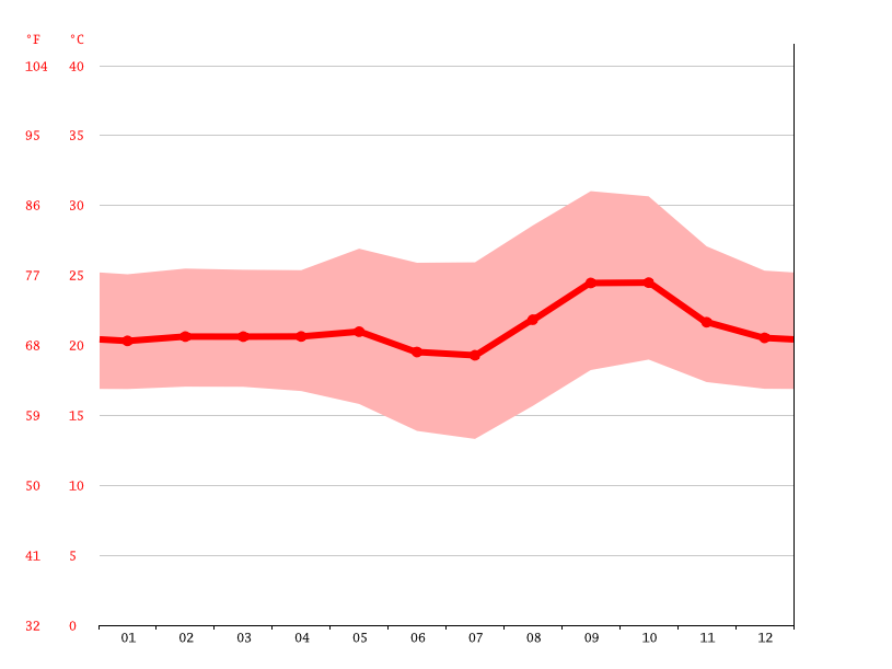 Temperature graph, Kimanu