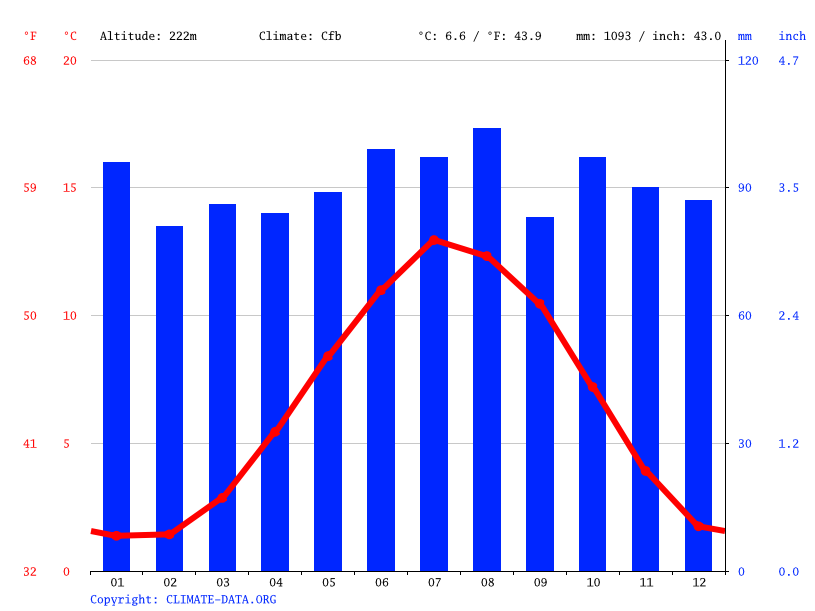 Climate graph // Weather by Month, Grantown on Spey