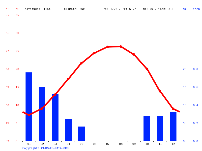 Climate graph // Weather by Month, Ma'an