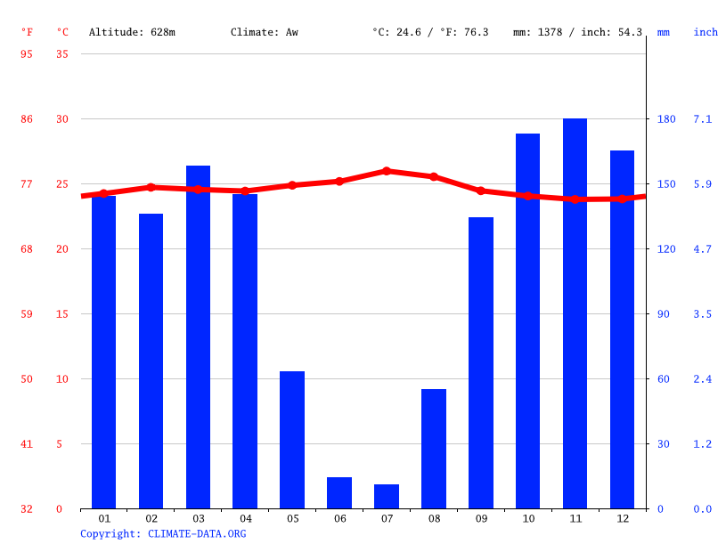 Climate graph // Weather by Month, Mutombo Dibue