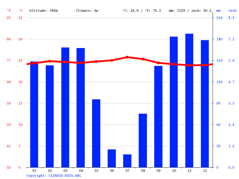 Climate graph // Weather by Month, Banonga Temas