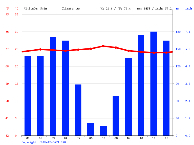 Climate graph // Weather by Month, Bulangu Kapipi 2