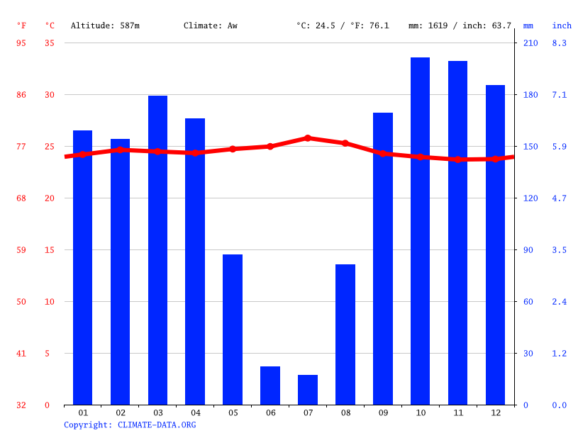 Climate graph // Weather by Month, Kamenga