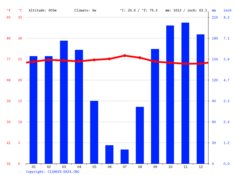 Climate graph // Weather by Month, Banongo