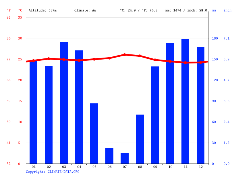Climate graph // Weather by Month, Tshimbundu