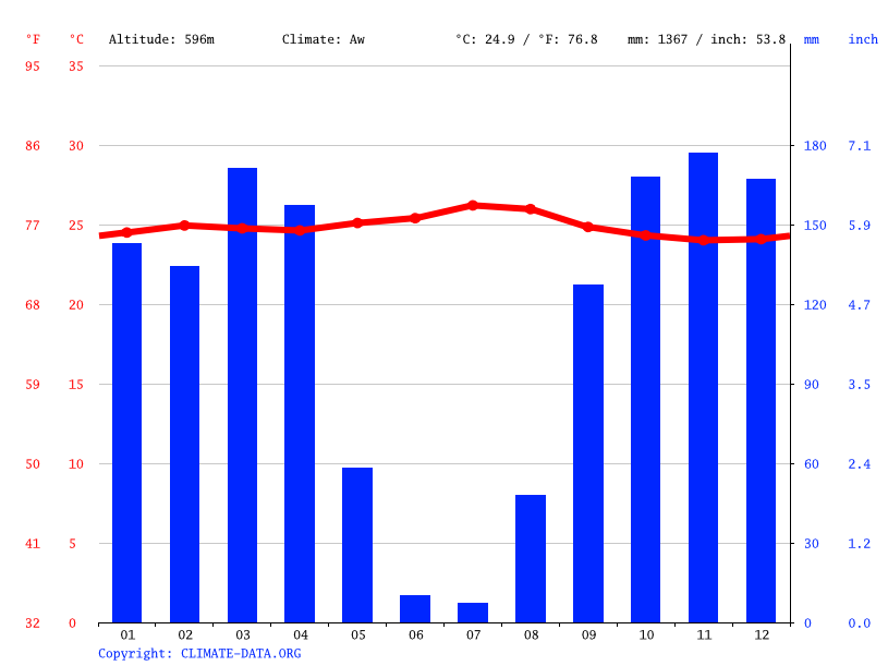 Climate graph // Weather by Month, Malandji