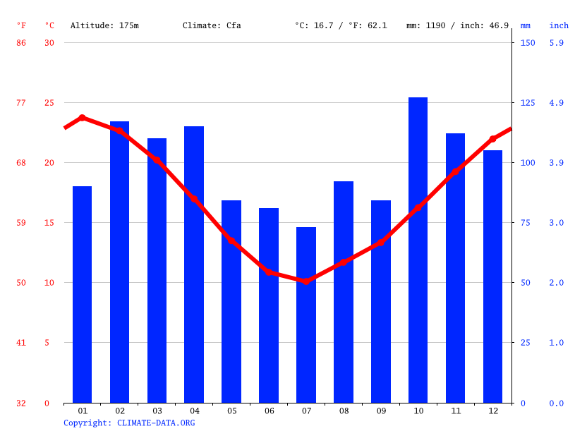 Climate graph // Weather by Month, Cardona