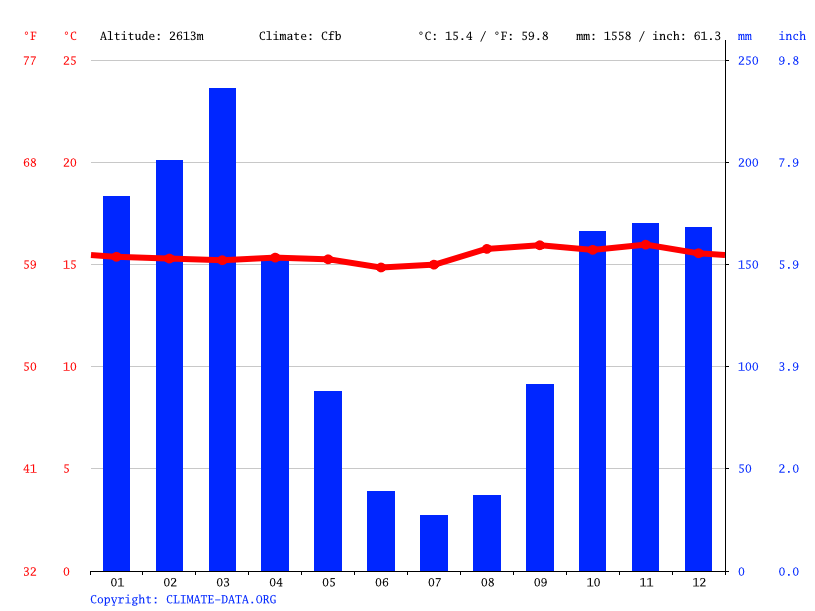 Climate graph // Weather by Month, Celendín