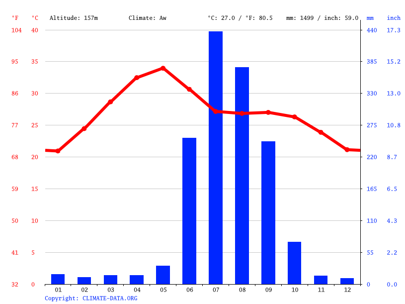 Sambalpur Climate Average Temperature Weather By Month Sambalpur