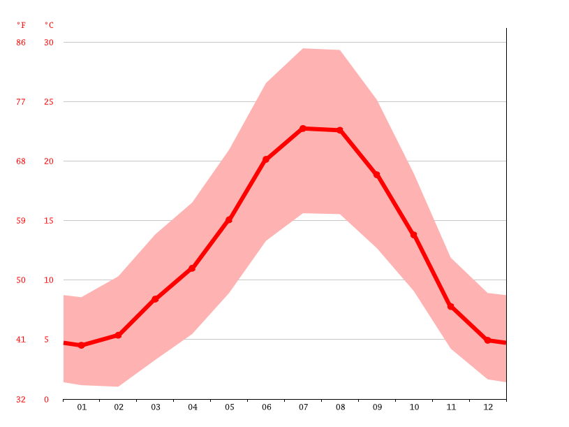 Temperature graph, Zamora