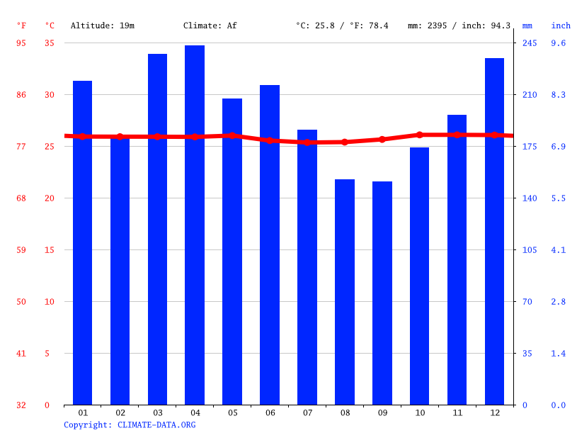 Climate graph // Weather by Month, Sorong