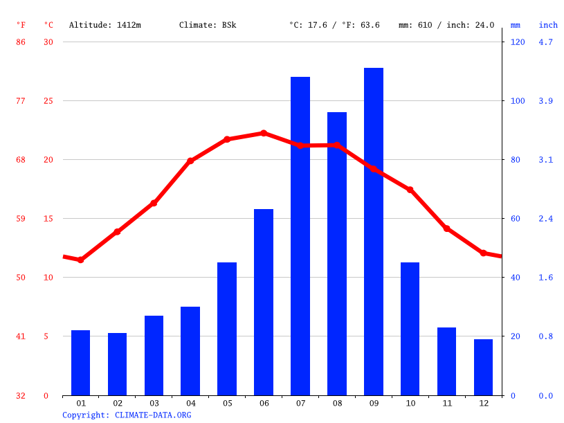 Climate graph // Weather by Month, Ramos Arizpe