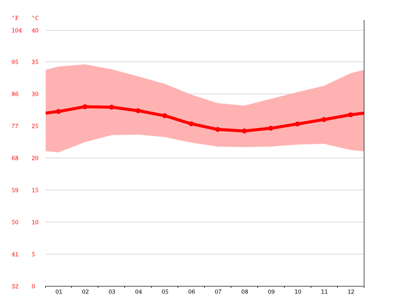 Temperature graph, Bouaké