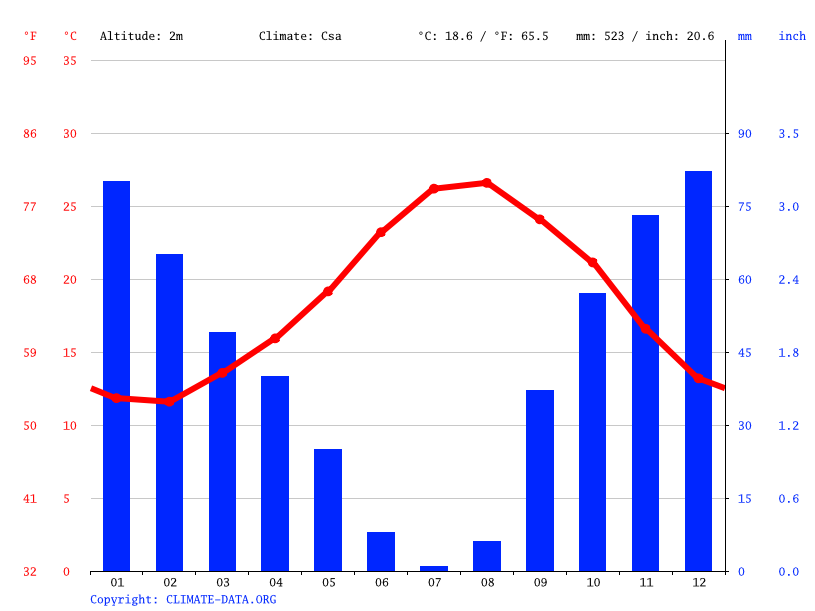 Climate graph // Weather by Month, رواد