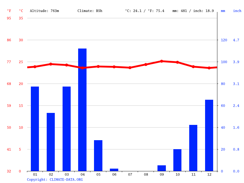 Climate graph // Weather by Month, Some