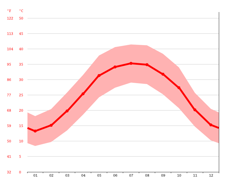 Temperature graph, Khormoj