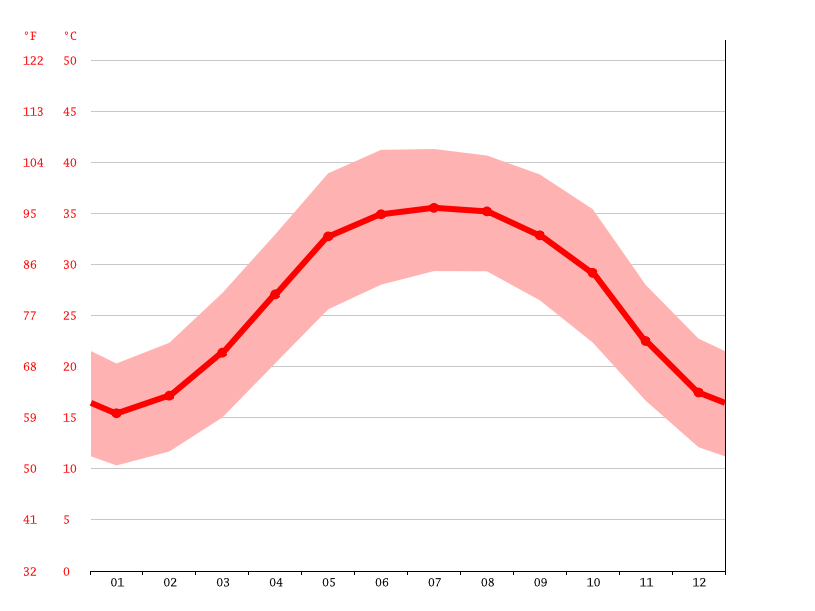 Temperature graph, Bandar Dayyer
