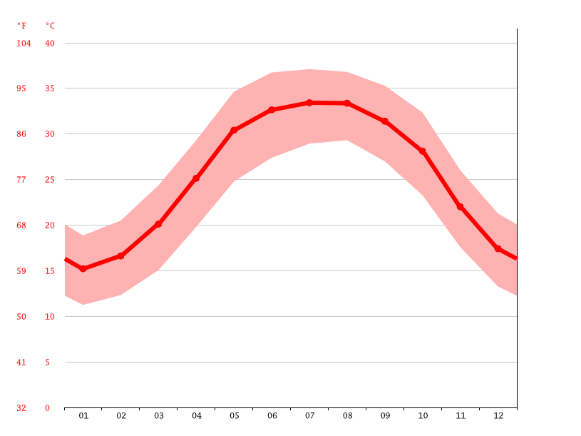 Temperature graph, Kangan Seaport