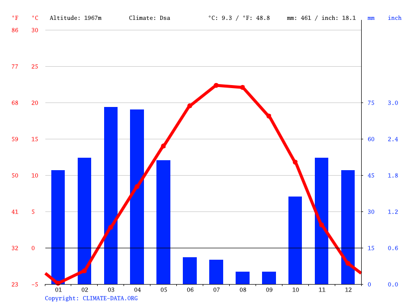 Climate graph // Weather by Month, Avaj