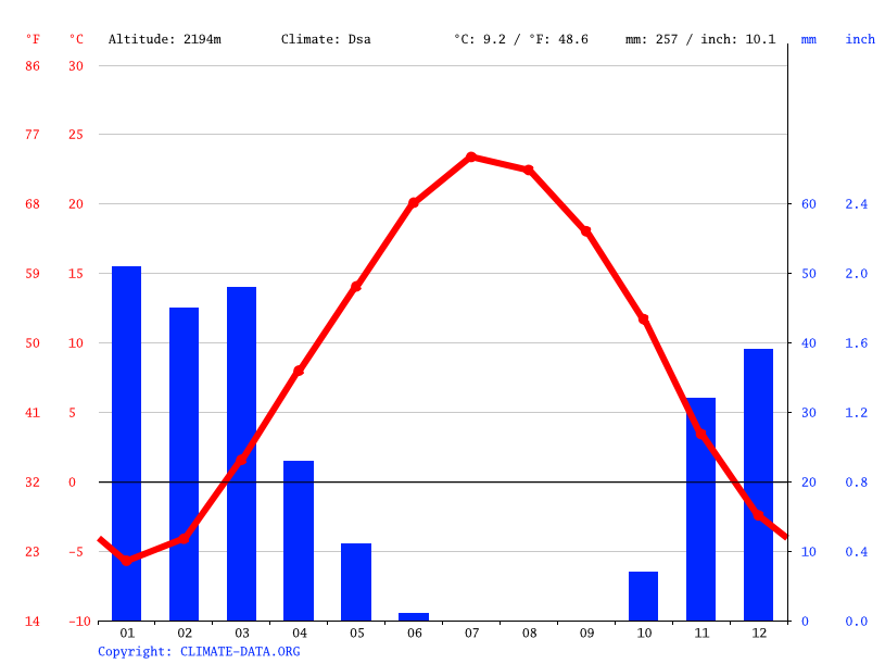 Climate graph // Weather by Month, Ben
