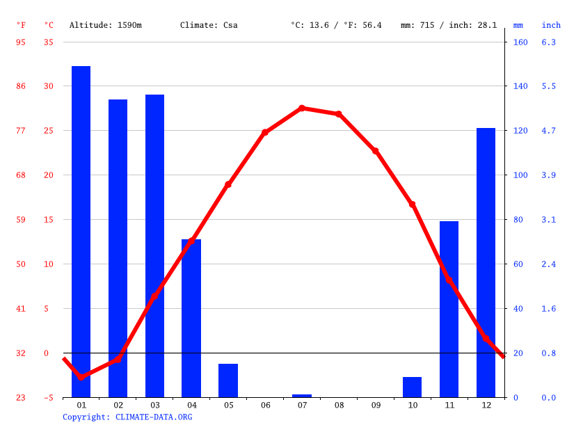 Climate graph // Weather by Month, Lordegan