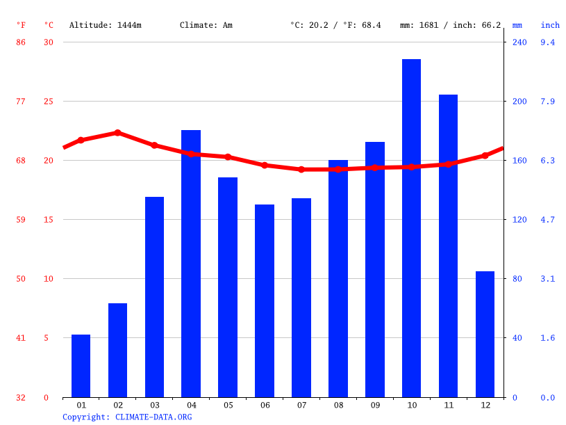 Climate graph // Weather by Month, Loki