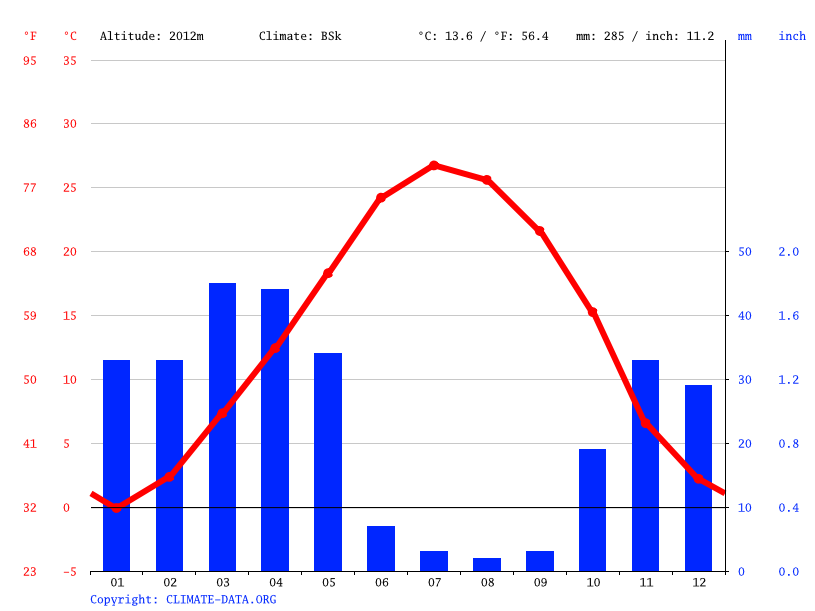 Climate graph // Weather by Month, Meymeh