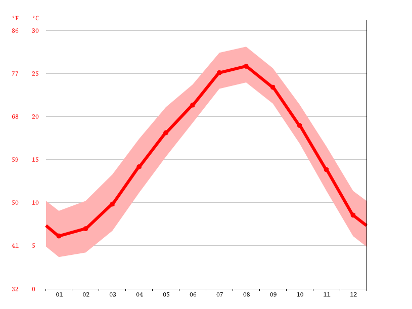 Temperature graph, Shingu