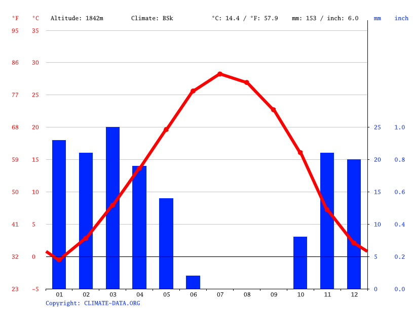 Climate graph // Weather by Month, Niran