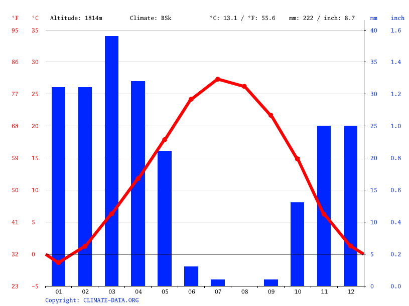 Climate graph // Weather by Month, Golpayegan