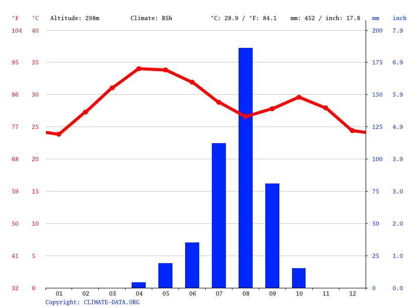 Climate graph // Weather by Month, N'Djamena